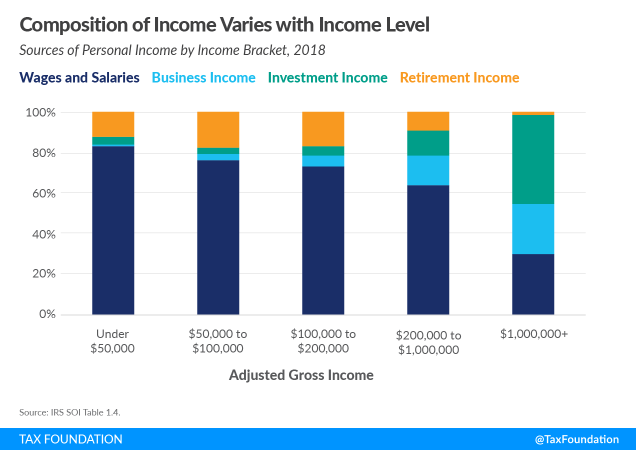 sources of personal income in the united states by income bracket. Explore US tax returns data as of 2018