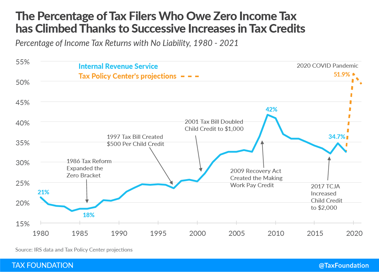 US households paying no income tax (paying no federal income tax) due to refundable tax credits amid COVID