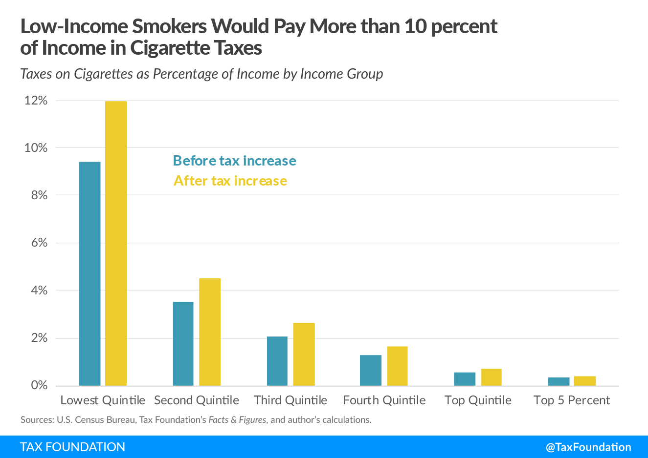 Low-Income Smokers Would Pay More than 10 percent of Income in Cigarette Taxes Federal tobacco tax proposal, Tobacco Tax Equity Act, would impose a federal excise tax on tobacco (including a federal cigarette excise tax