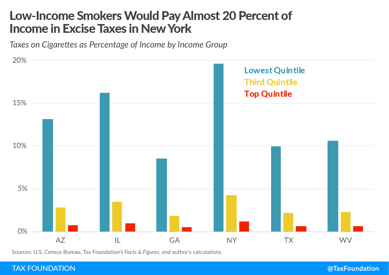Low-Income Smokers Would Pay Almost 20 Percent of Income in Excise Taxes in New York. Federal tobacco tax proposal, Tobacco Tax Equity Act, would impose a federal excise tax on tobacco federal cig
