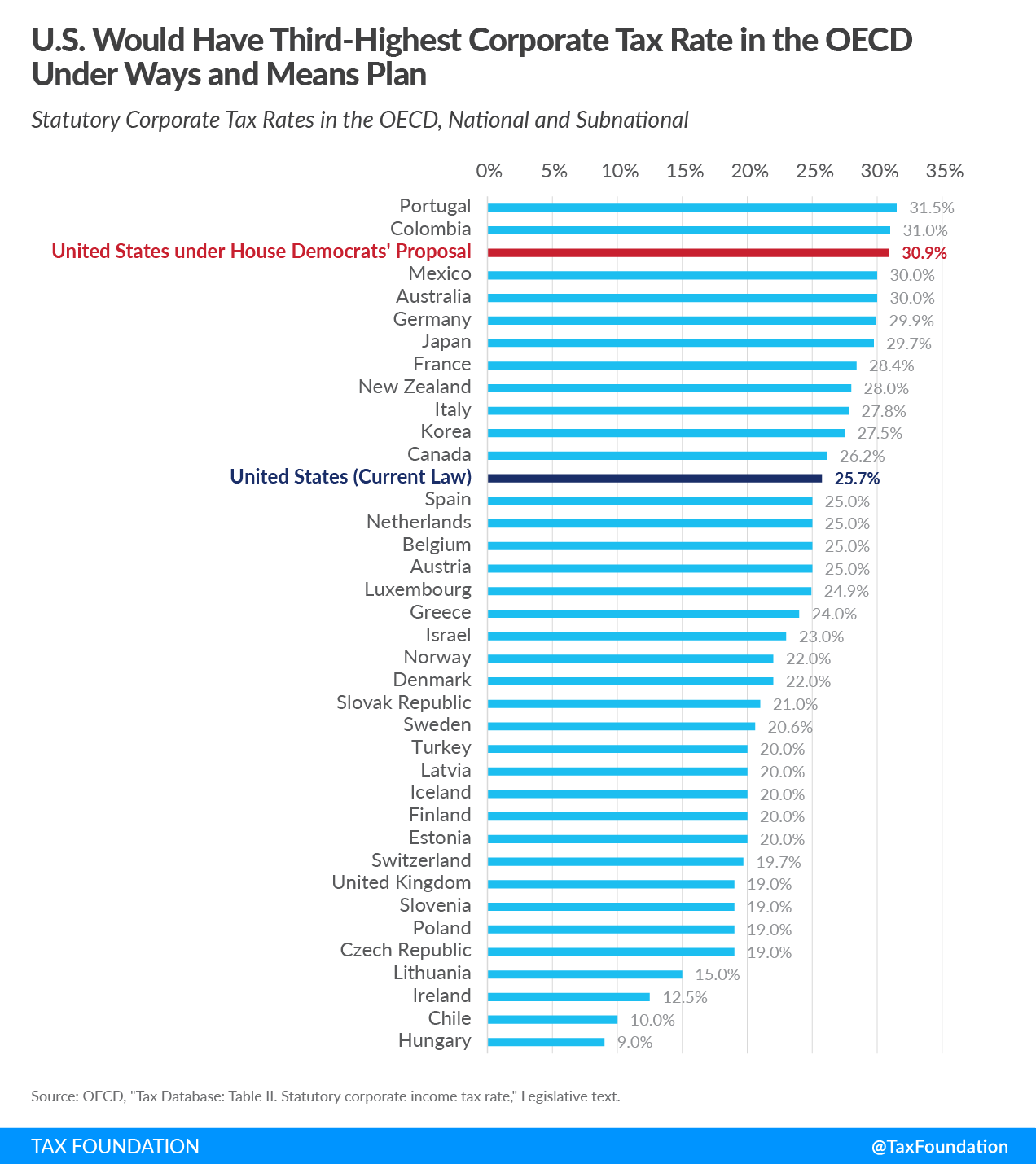 U.S. Would Have Third-Highest Corporate Tax Rate in OECD Under Ways and Means Plan