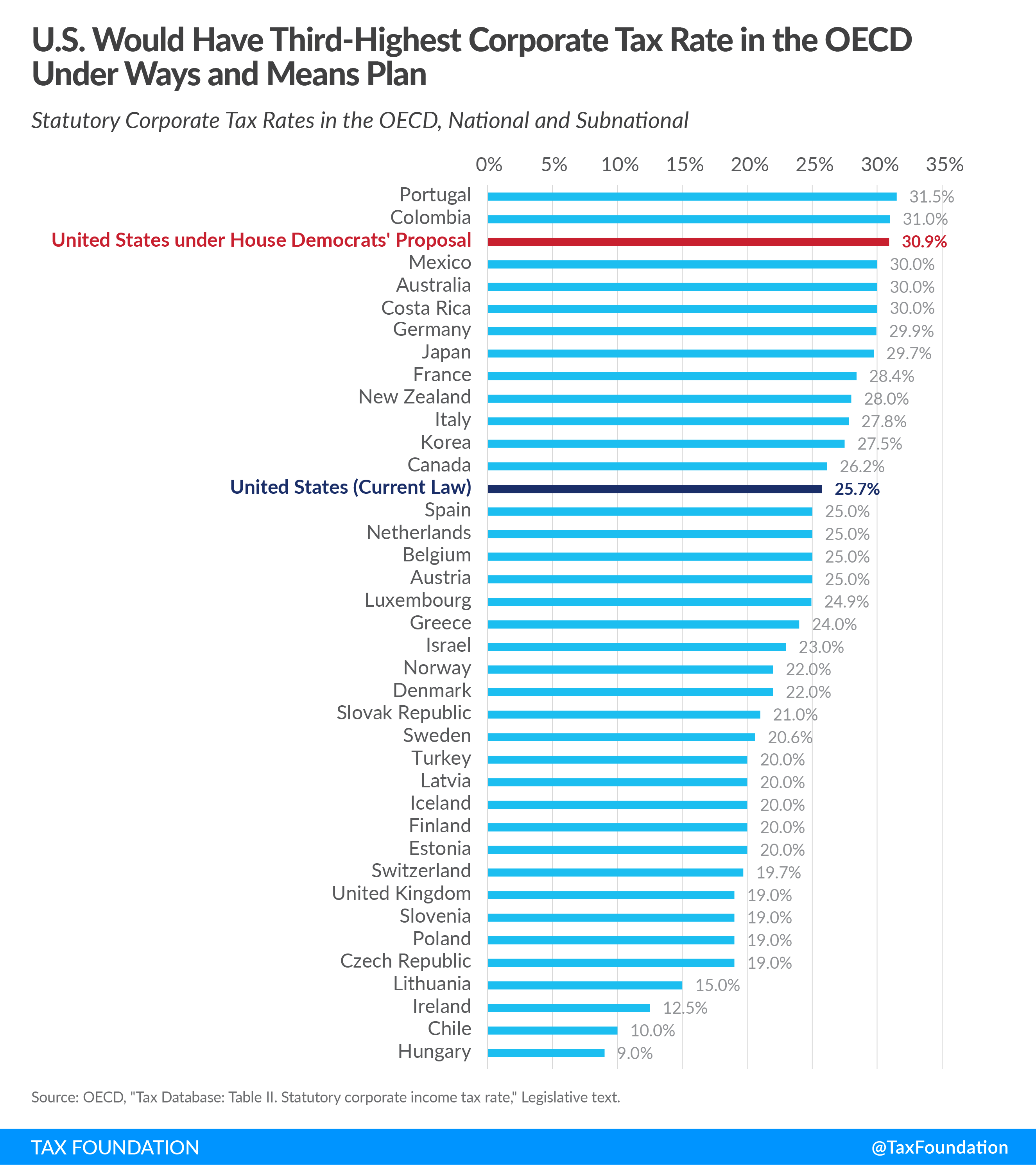 House Democrats us corporate tax ranking competitiveness U.S. Would Have Third-Highest Corporate Tax Rate in OECD Under Ways and Means Plan