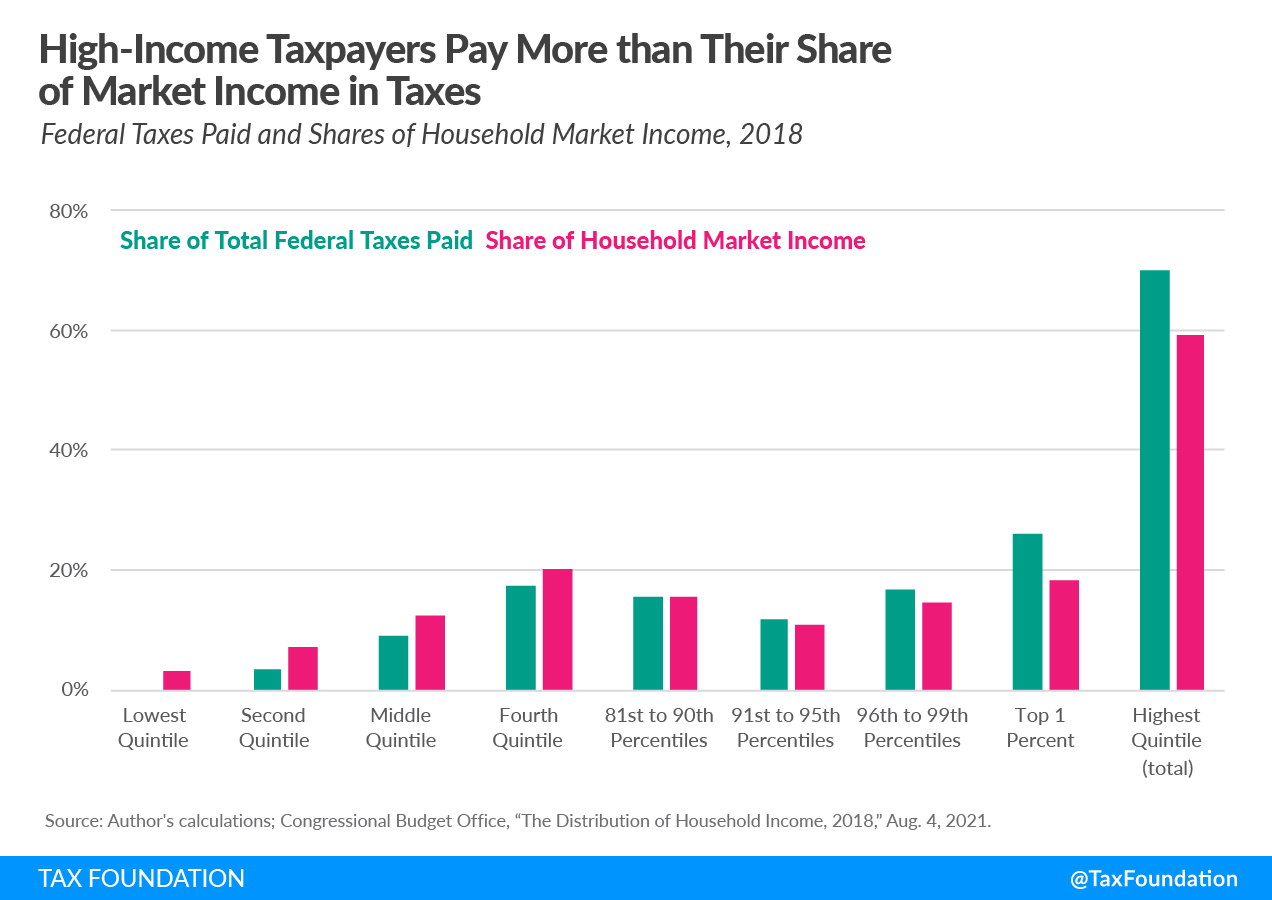 US tax system progessive federal taxes. Wealthy pay their fair share of taxes 2021 understanding the progressive tax code