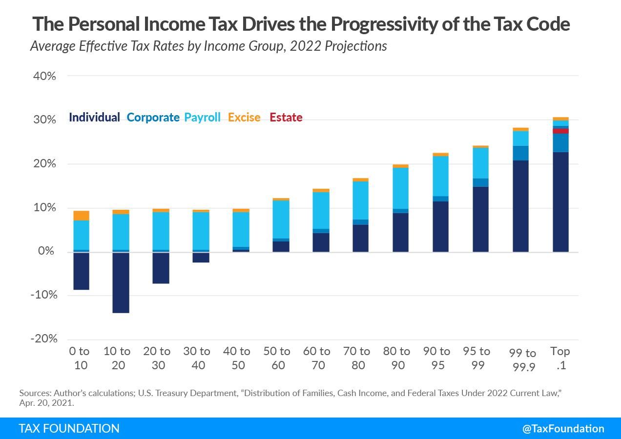 Us tax system federal taxes. Average effective tax rates by income group. wealthy pay their fair share of taxes
