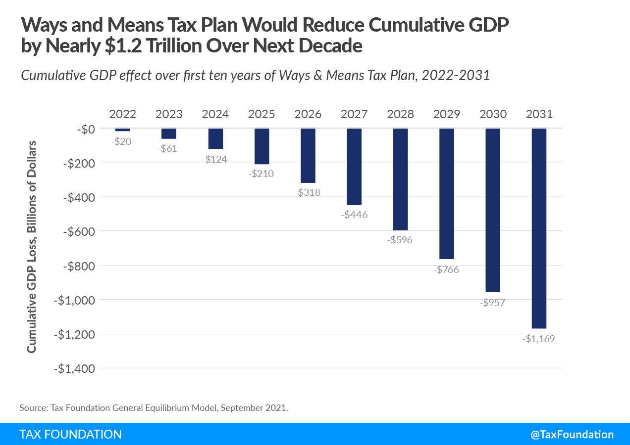 """Economy Loses More than Revenue Gains in Ways and Means """"Build Back Better"""" Act"""