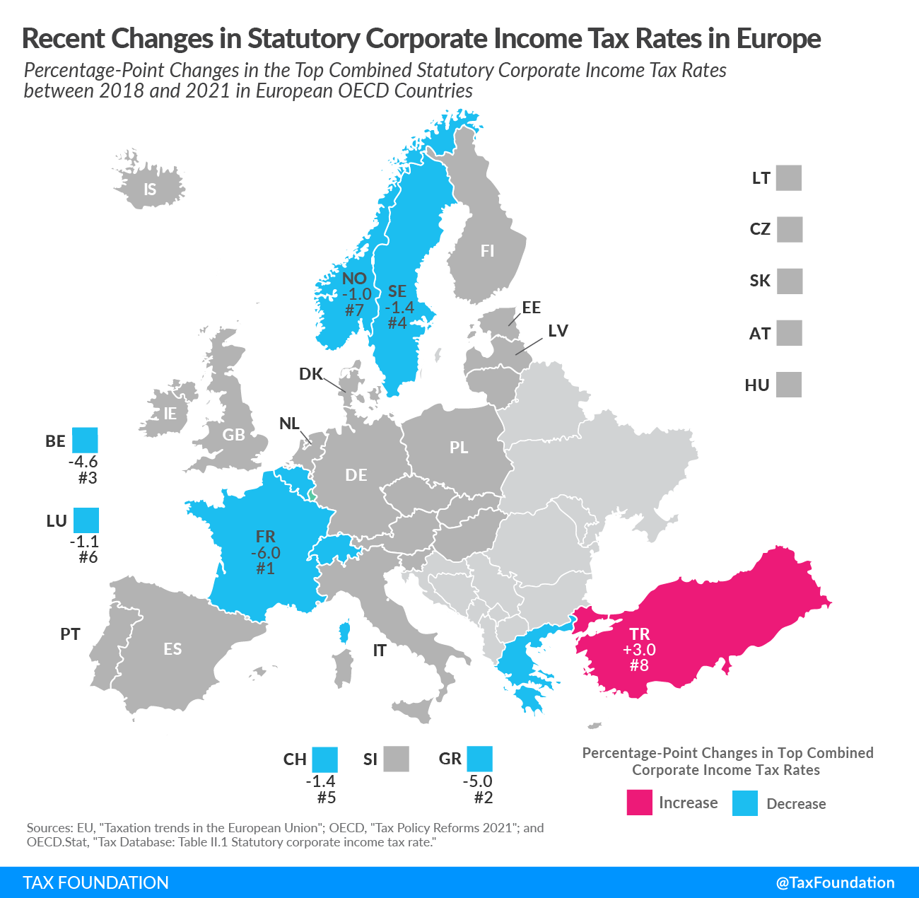 Recent Changes in Corporate Income Tax Rates in Europe, 2018-2021