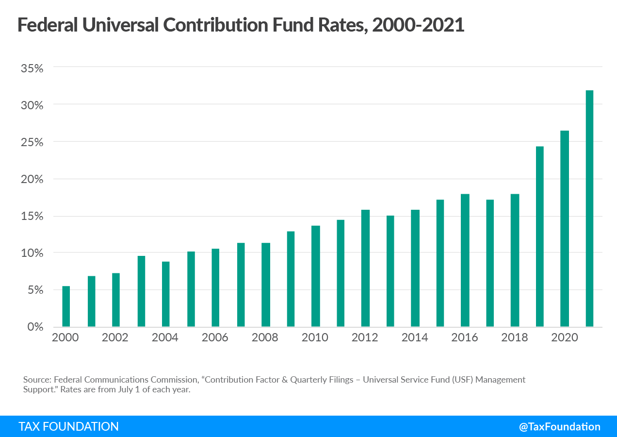 Federal universal contribution fund rates 2021 cell phone taxes and fees, 2021 wireless taxes and fees
