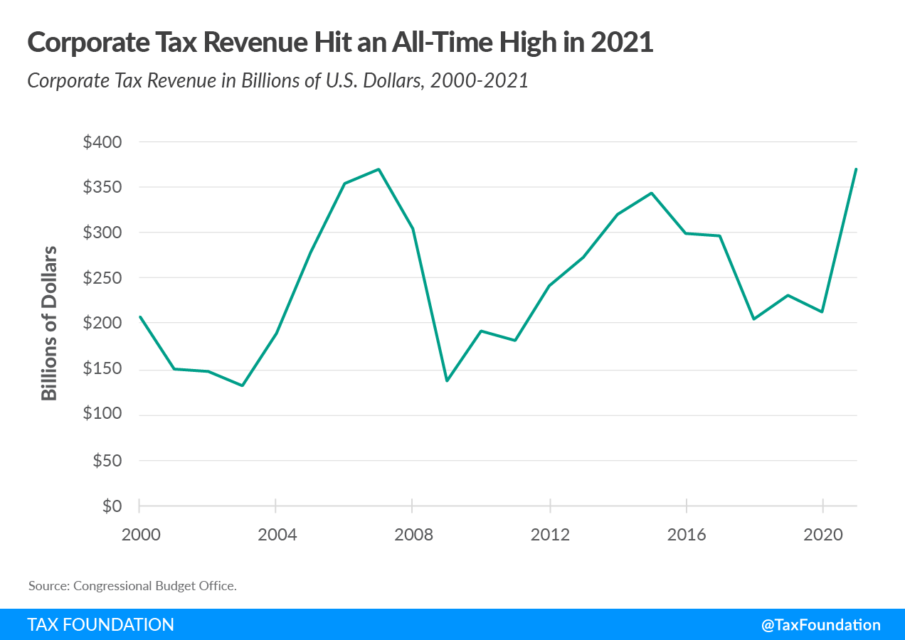 2021 corporate tax collections 2021 corporate tax revenue estimates pandemic 2021 federal tax collections