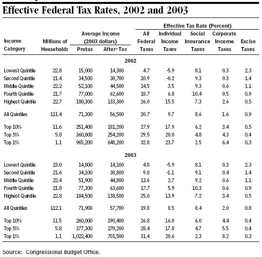 U s effective federal tax rates study tax foundation