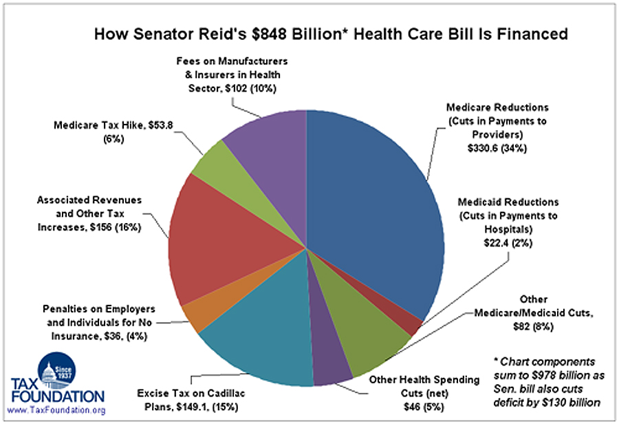 Reid Health Care Bill Funded By Medicare Cuts, Tax On