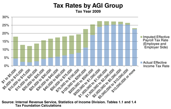 Tax Rates by AGI Group