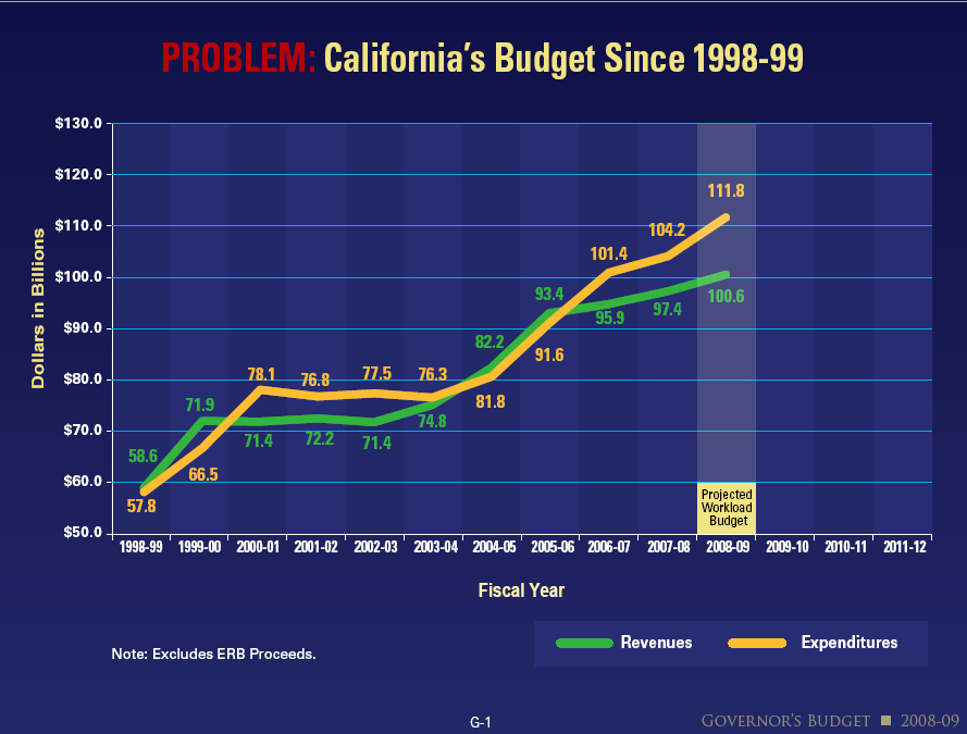 California Tax Calculator >> Negotiations Continue on California Budget - Tax Foundation