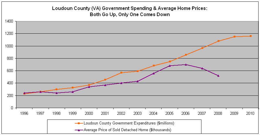 Virginia Tax Calculator >> Property Tax Rates Going Up in Once-Booming Virginia Exurb - Tax Foundation