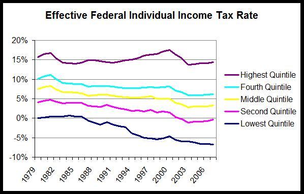 Property Tax Federal Tax