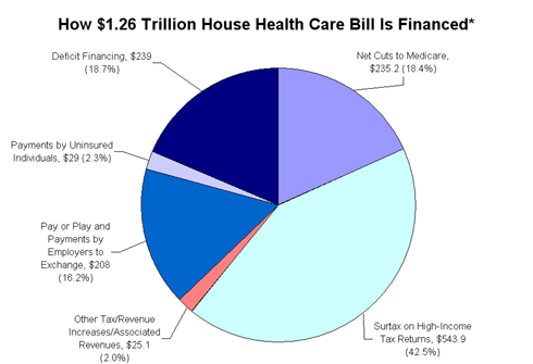 Summary of How House Health Care Bill Is Financed - Tax Foundation
