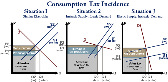 alternatives to the us tax system