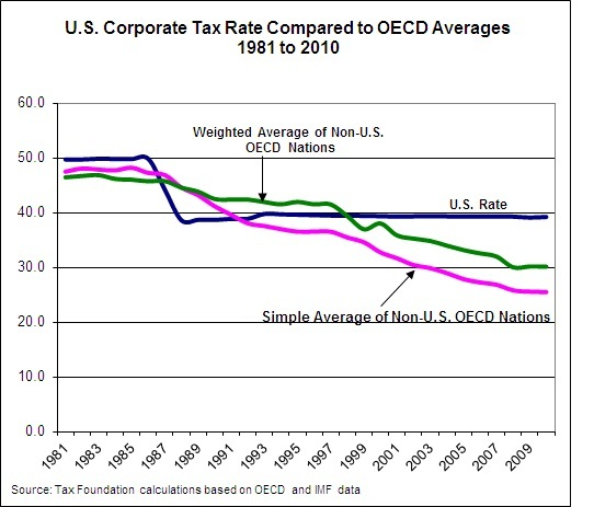 US Corporate rate compared to the OECD average