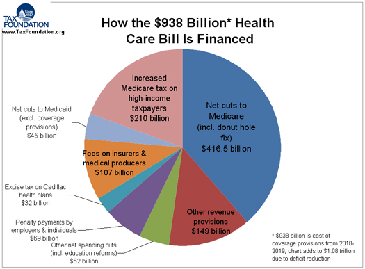 How The 938 Billion Health Care Bill Is Financed Tax