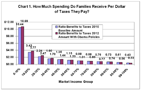 How Much Tax Credits Will I Get >> Accounting for What Families Pay in Taxes and What They ...