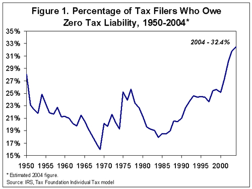 number of americans outside the in e tax system