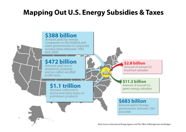 how to pay goverment subsidies