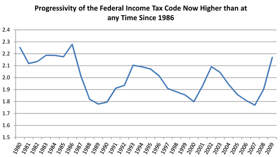 reversal of the trend  income inequality now lower than it