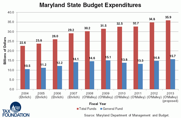 Maryland State Budget Expenditures