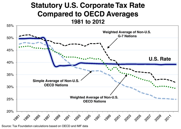 Statutory U.S. Corporate Tax Rate