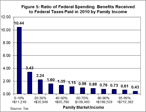 Is the Distribution of Tax Burdens and Tax Benefits