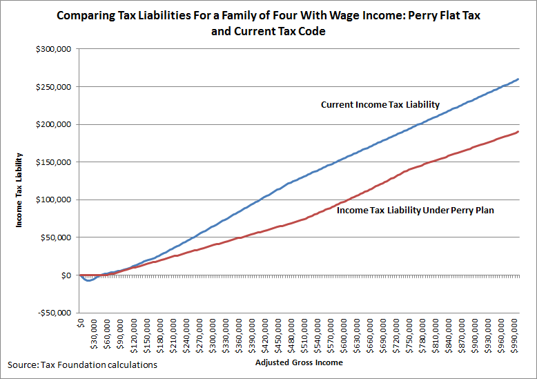 assessing the perry flat tax