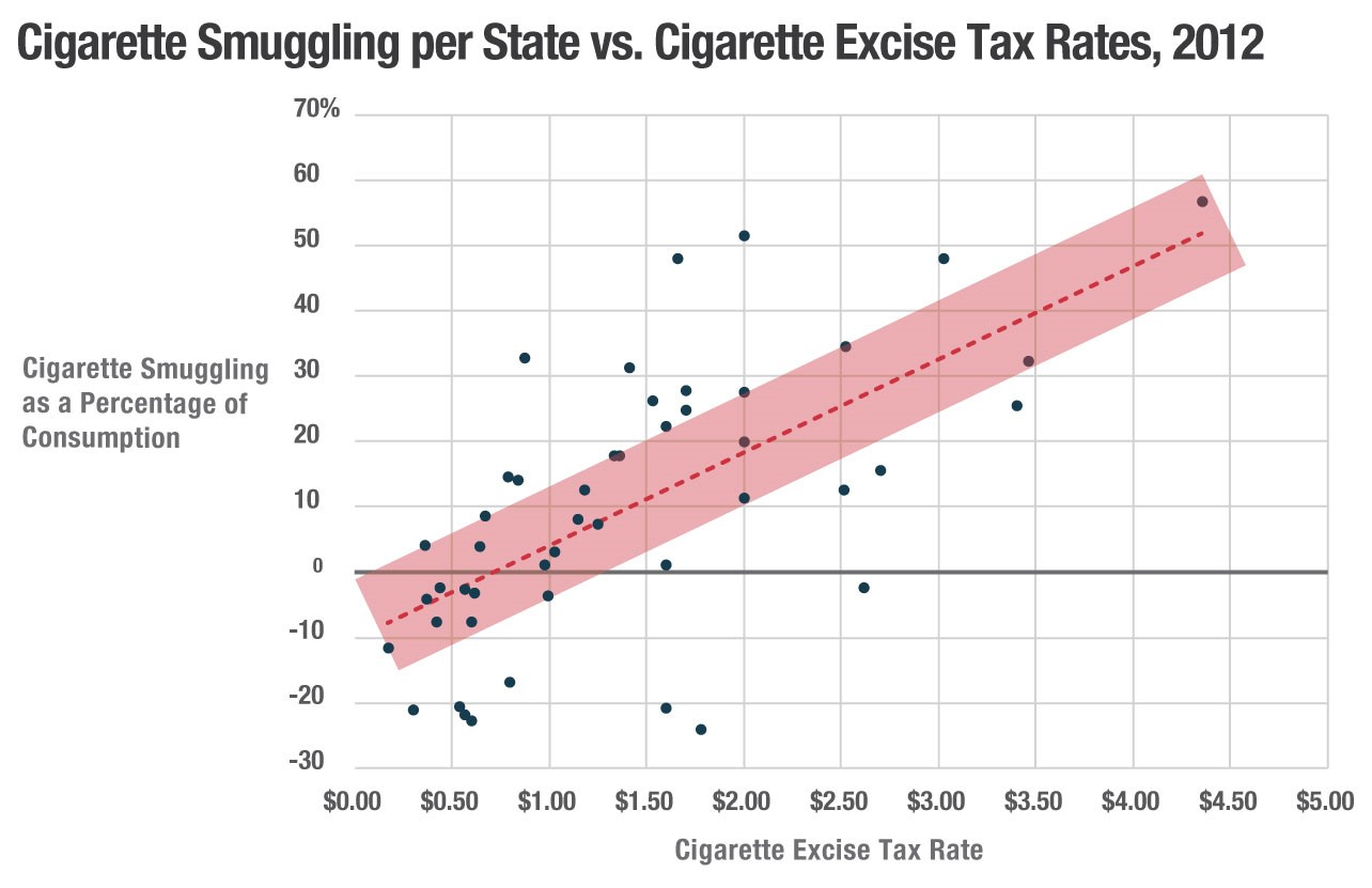 Tobacco Taxation and Unintended Consequences: U S  Senate