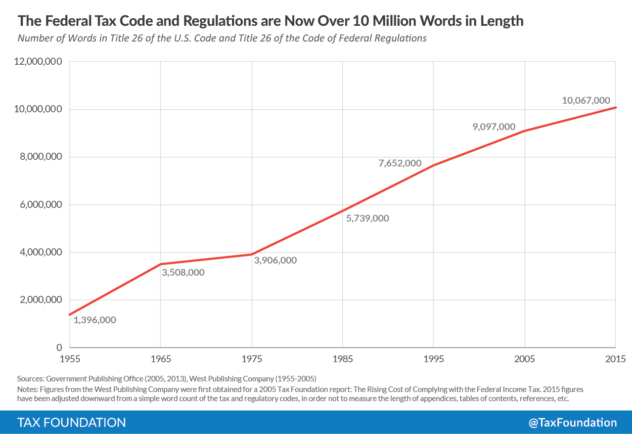 In one image the case for ripping up the internal revenue code but this new chart from the tax foundation showing the ever growing number of words in the tax code is probably the single most compelling argument for a falaconquin