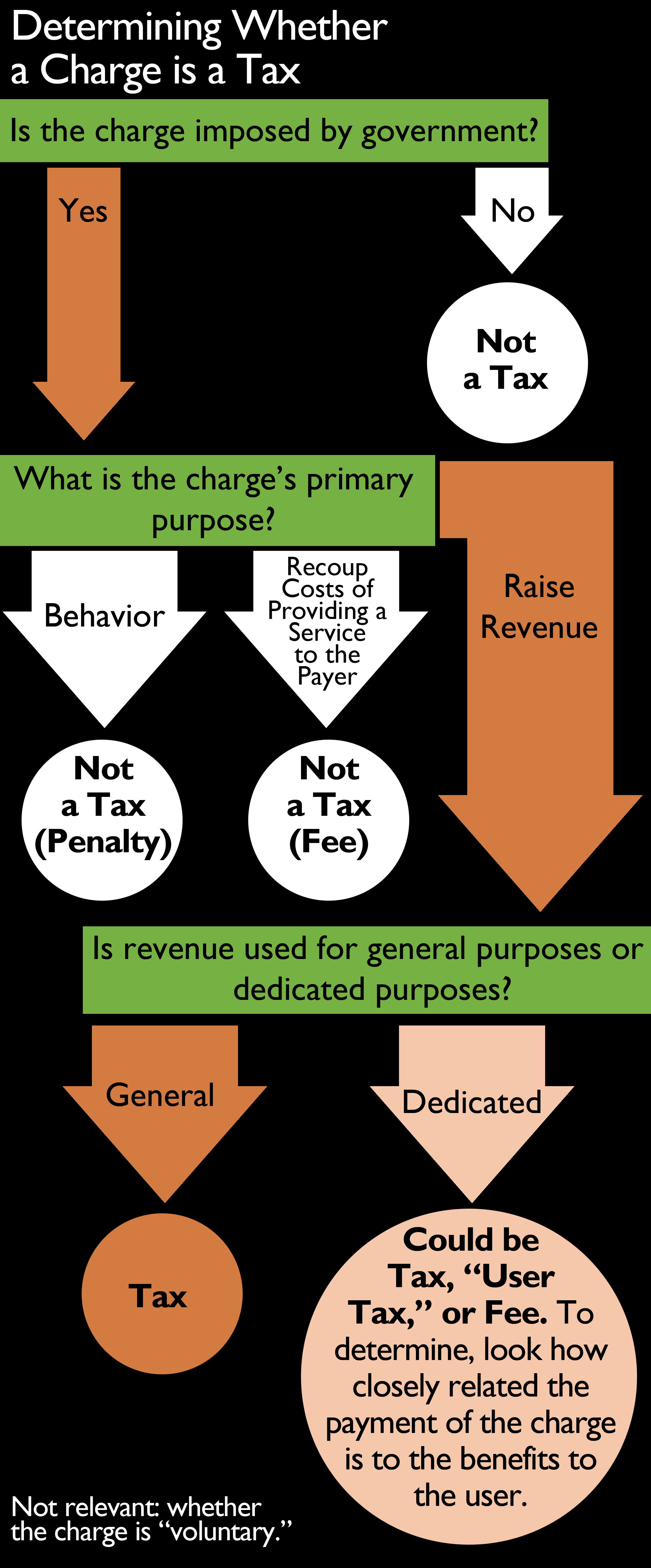 Flowchart describing process to distinguish taxes from fees.