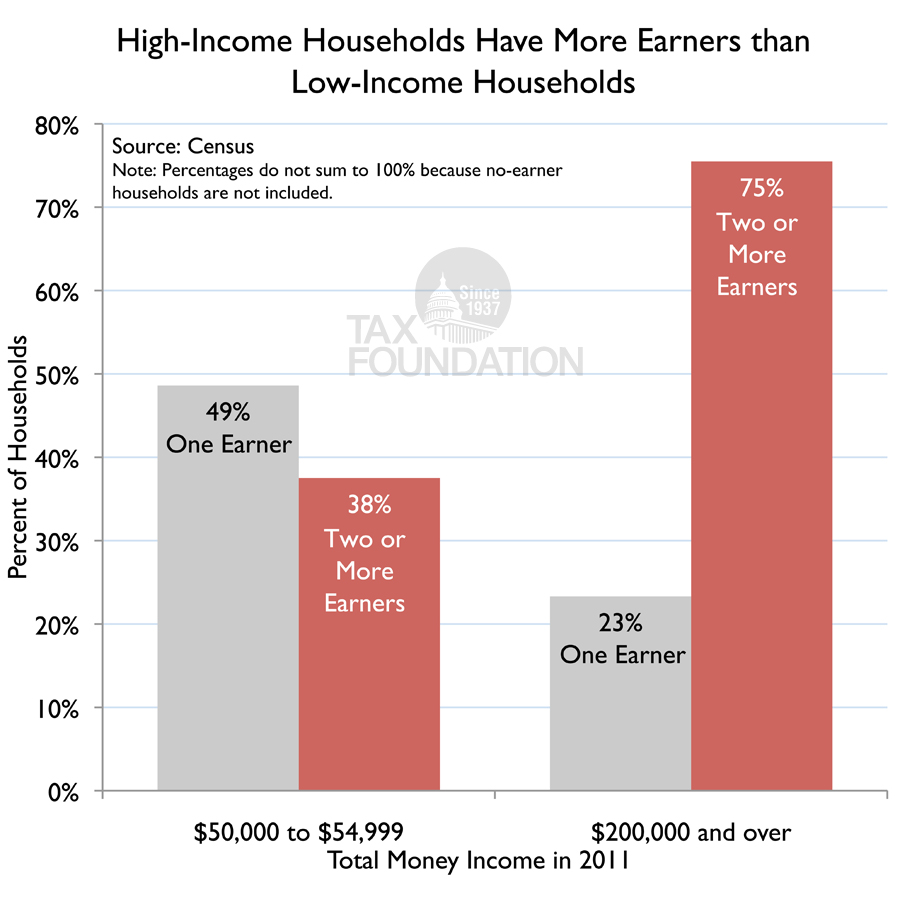 High-Income Households Have More Earners