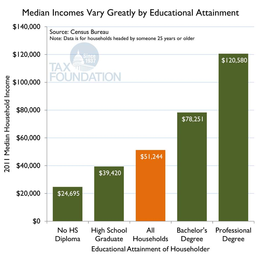 Median Incomes By Education