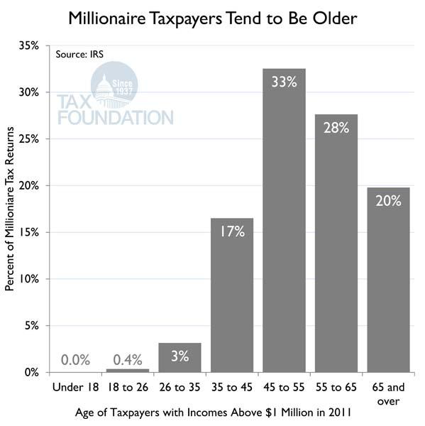 Millionaires Ages Chart