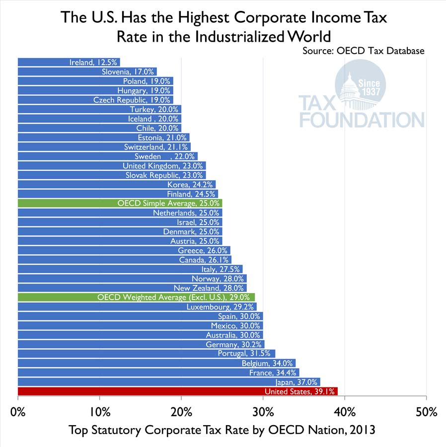 corporate tax rate The corporate income tax is a net income tax based on income allocated or apportioned to marginal tax rates small farm corporation - minimum tax of $75.