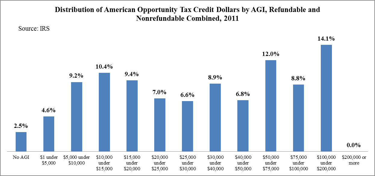 The American Opportunity Tax Credit Was One of the Fastest Growing ...