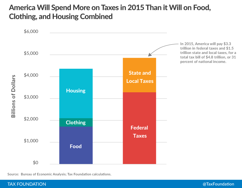 How Much Is Tax >> America Will Pay More In Taxes In 2015 Than It Will Spend On