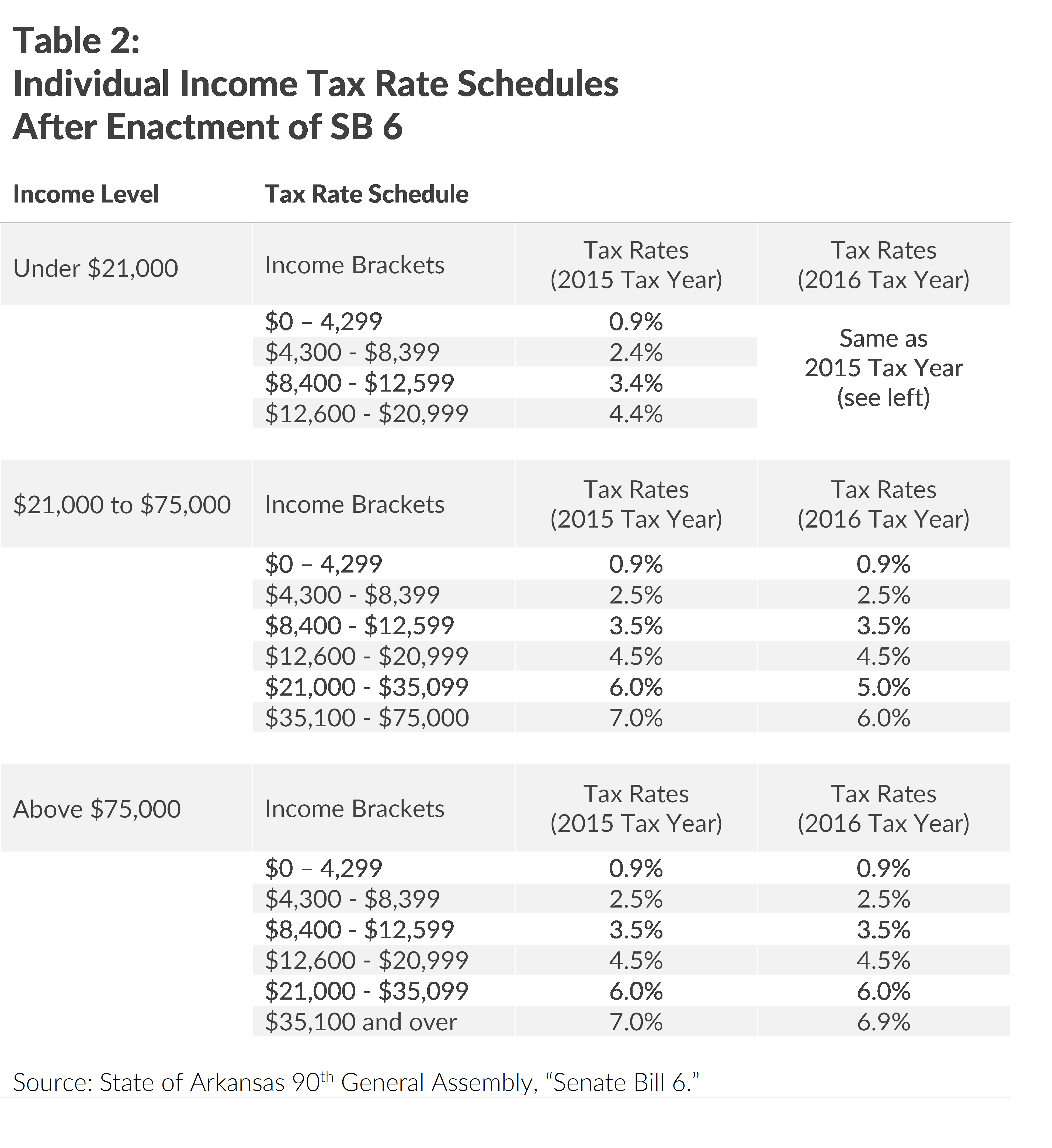 Arkansas Lawmakers Enact (Complicated) Middle Class Tax Cut - Tax ...