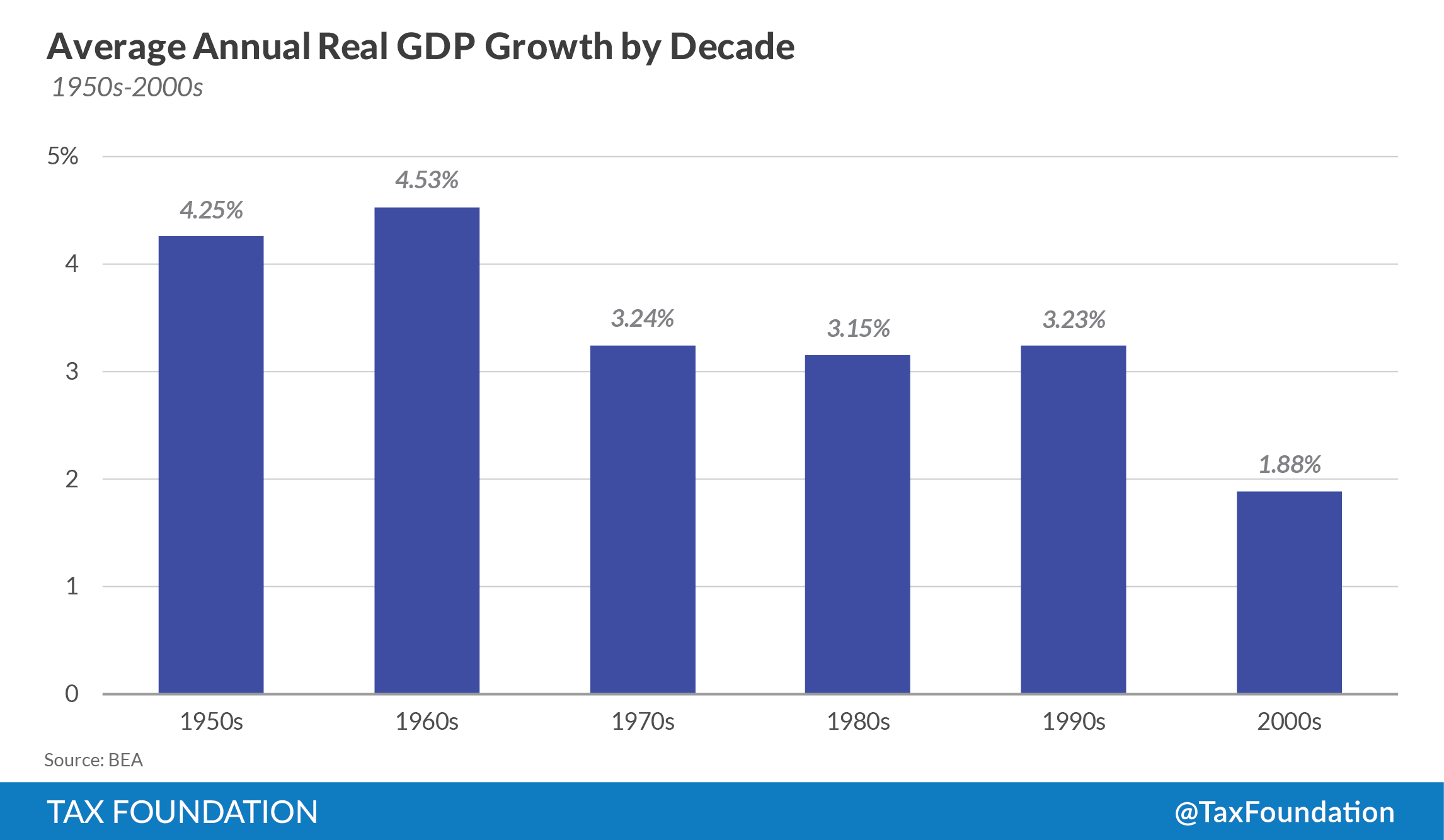 What does 15 percent growth look like tax foundation annual growth needed to achieve a 15 percent larger economy over the baseline 10 to 30 year adjustment period nvjuhfo Images