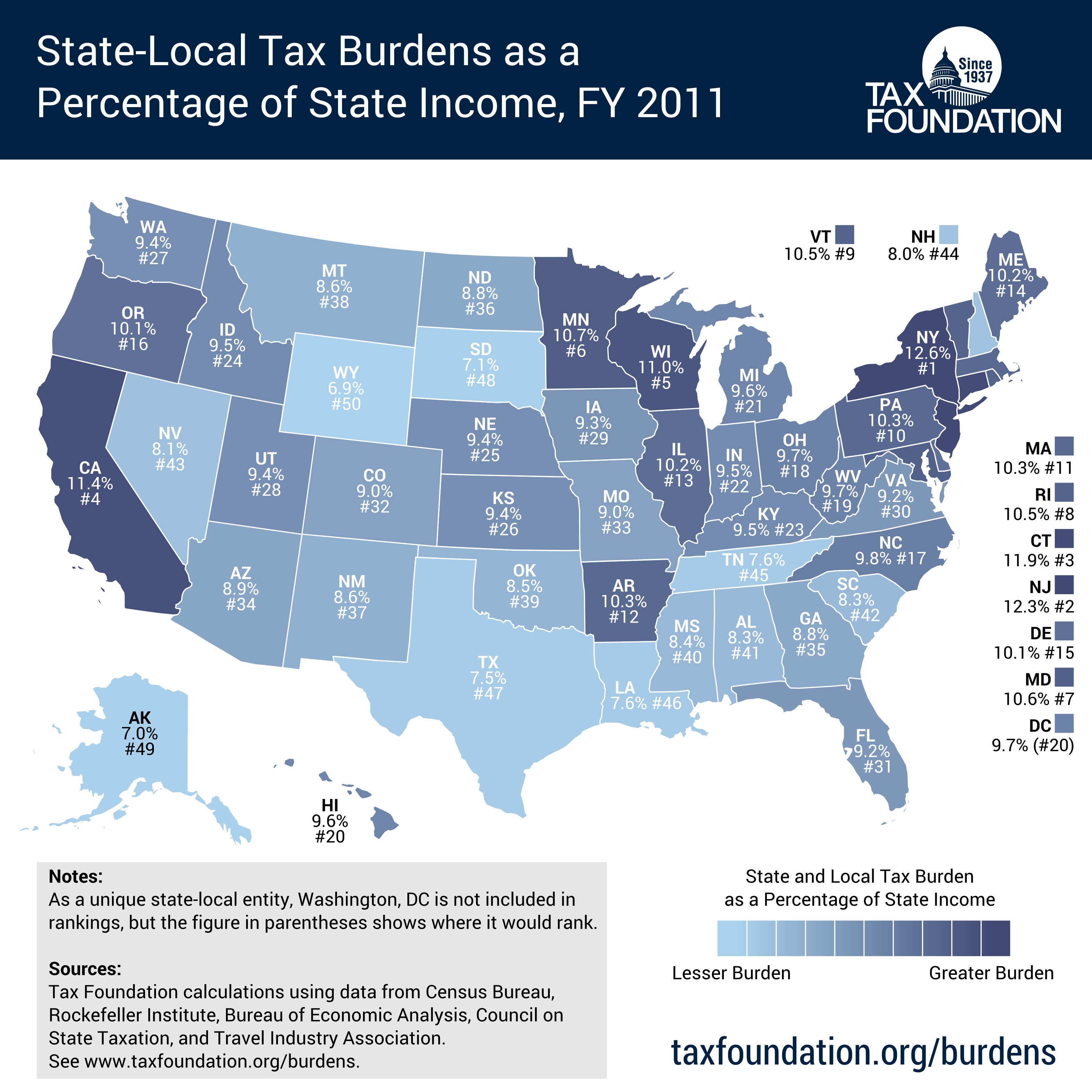 Property Tax Table By State