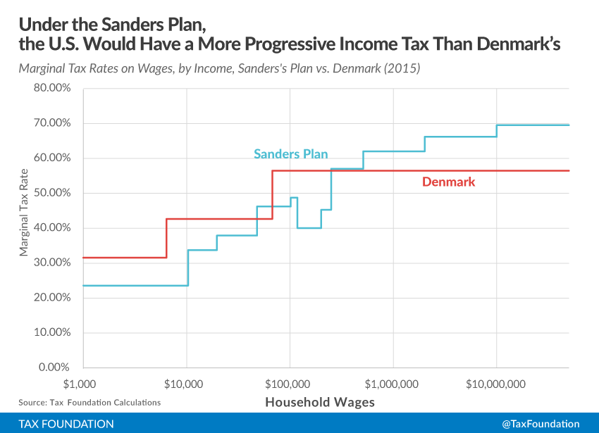How Danish Is Bernie Sanders S Tax Plan Tax Foundation