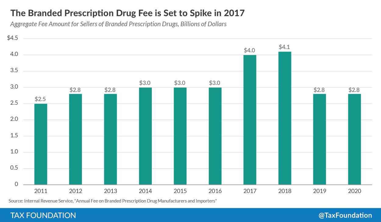 Five Years Later: ACA's Branded Prescription Drug Fee May