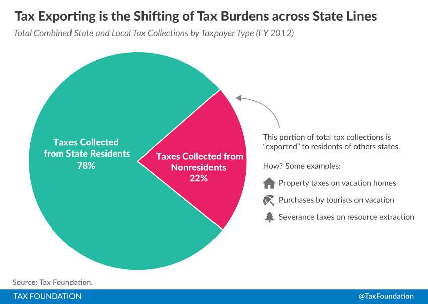 burdens of the mind Programs to reduce the administrative burden of tax regulations in selected countries summary as highlighted in a number of recent oecd publications cutting red tape/reducing administrative burdens.