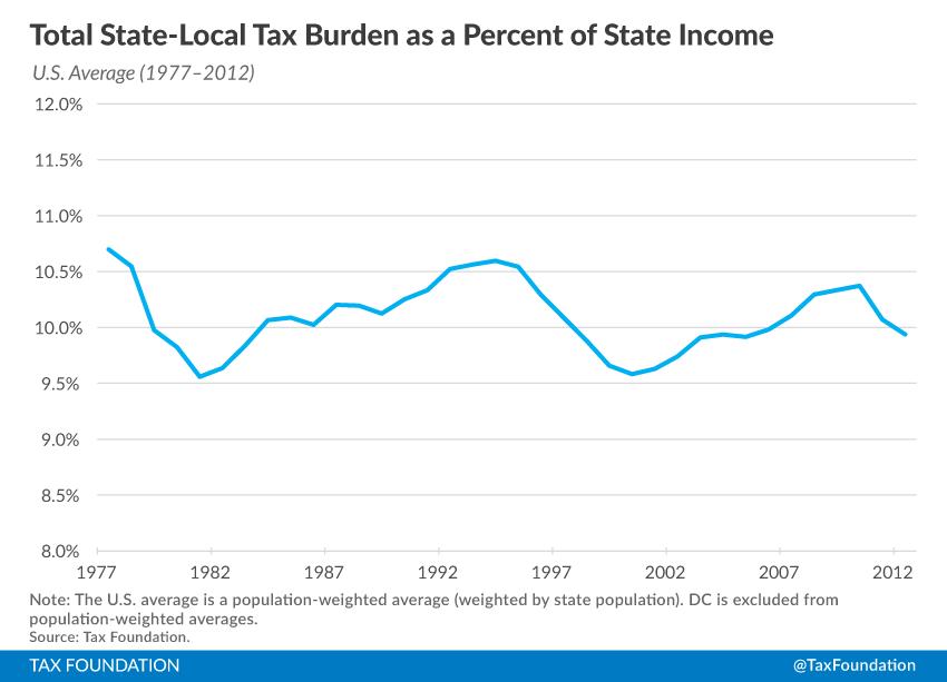State Local Tax Burden Rankings Tax Foundation