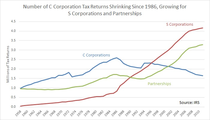 U S Corporate Tax Revenue Is Low Because High Taxes Have Shrunk The