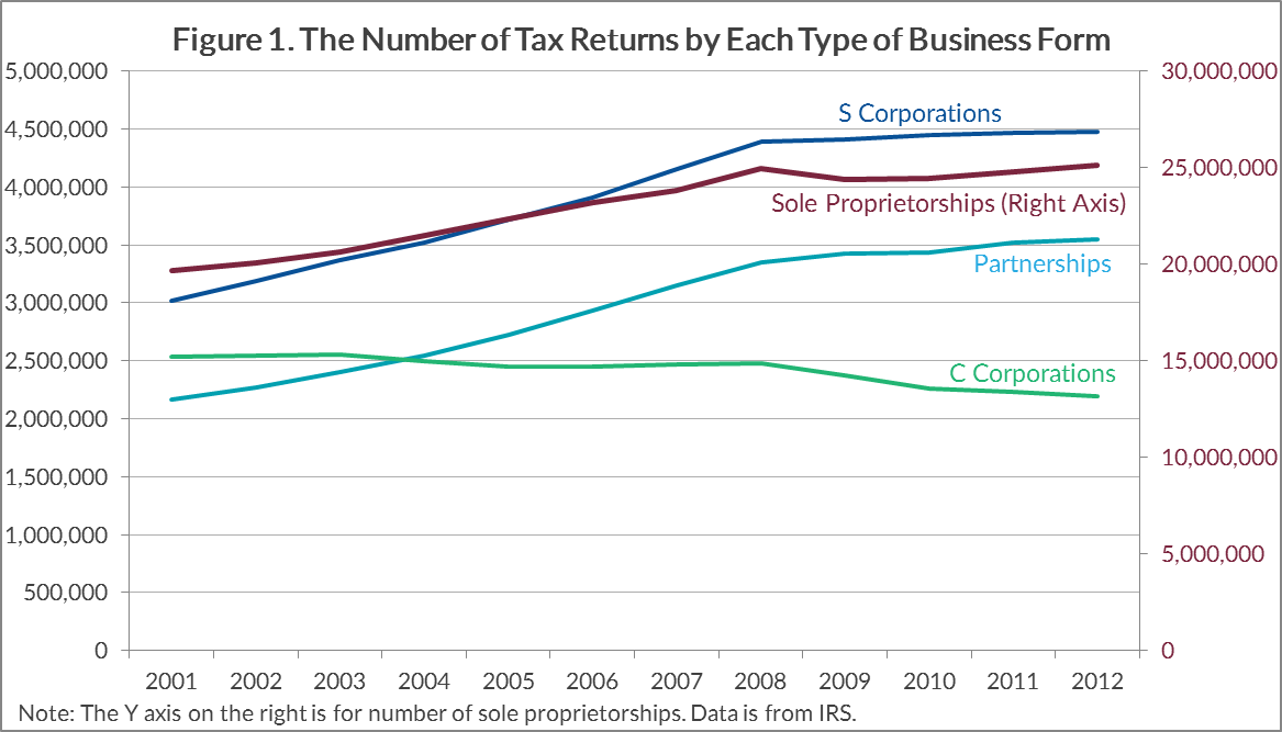 An Introduction To Forms Of Business Organization And Taxation Tax