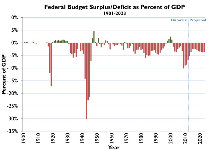 in dollar terms which the bill uses the picture looks similar from 1998 to 2001 the federal government experienced four years of surplus