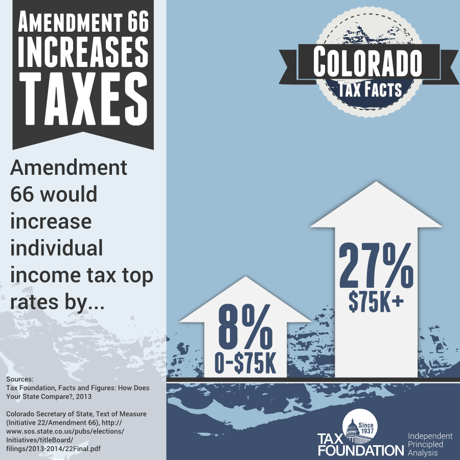 Colorado Income Tax Rate: Colorado Amendment 66 Increases Tax Rates On Low- And